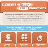 Ergonomics Infographic by Caster Concepts