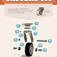 Caster 101 Infograph