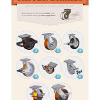 Caster Brake Options from Caster Concepts