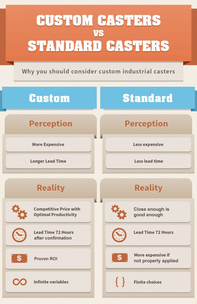 Infographic showing the difference between custom casters and standard casters