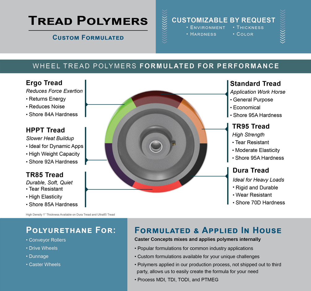 Tread Polymers | Caster Concepts