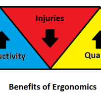 Ergonomics many benefits