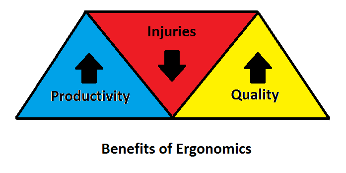 Ergonomics many benefits