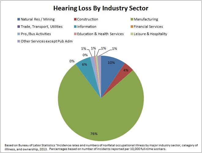 Hearing loss by industry, based on number of incidents reported per 10,000 full time workers, 2013.