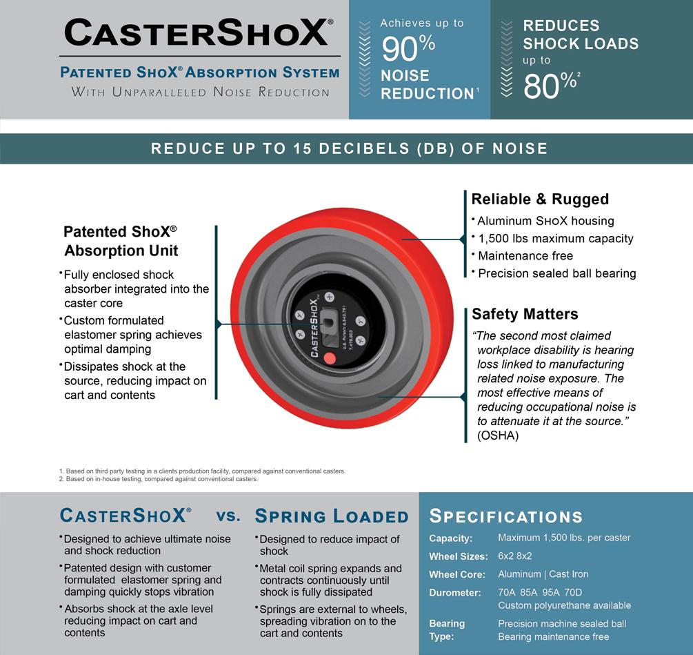 CasterShox