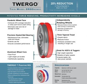 Twin Wheel Ergonomic, Force Reducing, Productivity Increasing