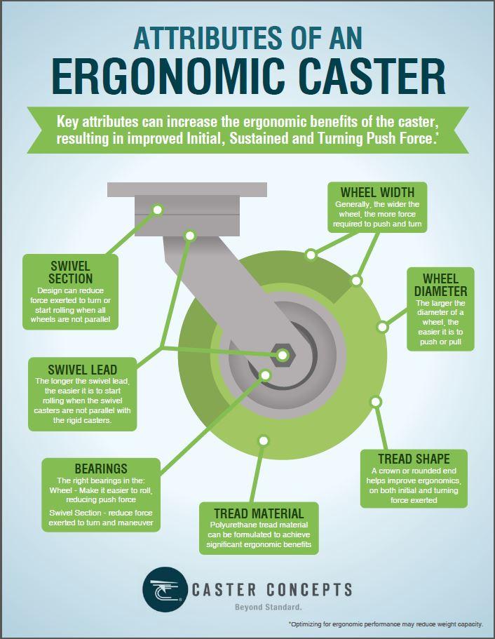 Factores de Rodajas Ergonómicas